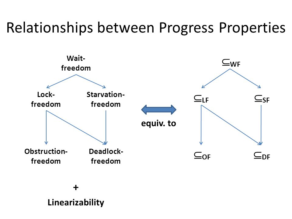 Relationships between Progress Properties Wait- freedom Lock- freedom Starvation- freedom Obstruction- freedom Deadlock- freedom + Linearizability  WF  LF  SF  OF  DF equiv.