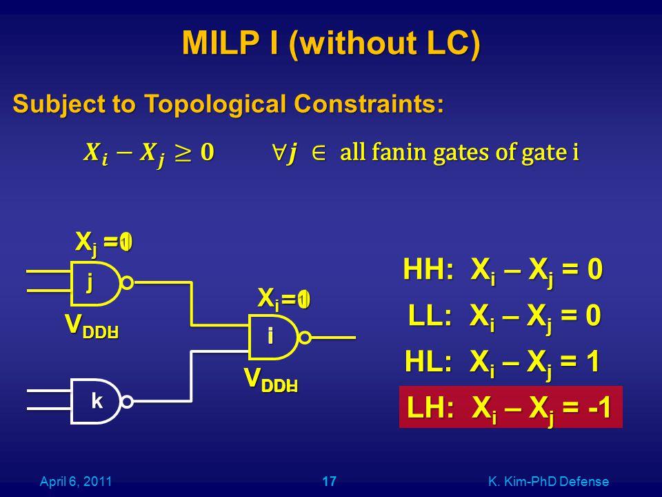 MILP I (without LC) 17April 6, 2011K. Kim-PhD Defense XjXjXjXj XiXiXiXi j k HH: X i – X j = 0 LL: X i – X j = 0 LH: X i – X j = -1 HL: X i – X j = 1 V
