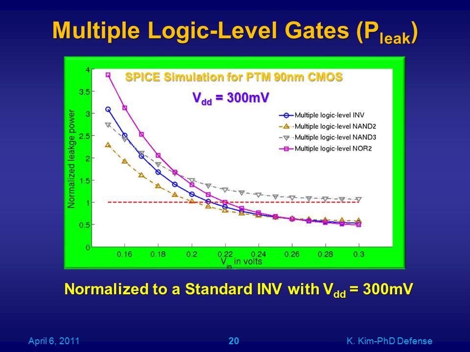 Multiple Logic-Level Gates (P leak ) April 6, 2011K.