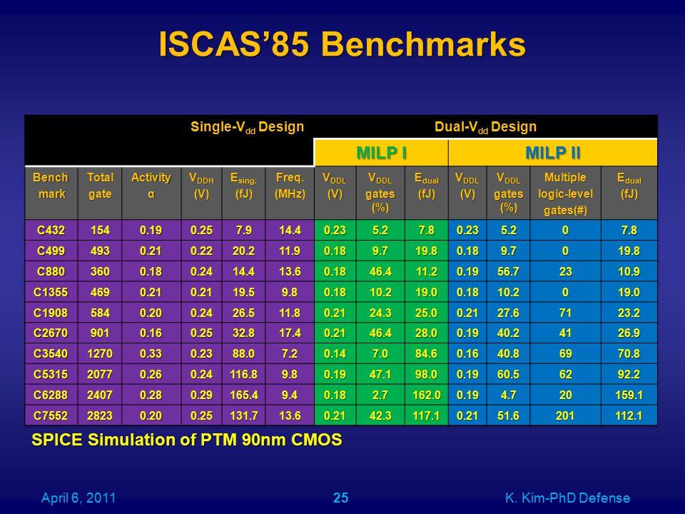 ISCAS'85 Benchmarks April 6, 2011K. Kim-PhD Defense25 SPICE Simulation of PTM 90nm CMOS