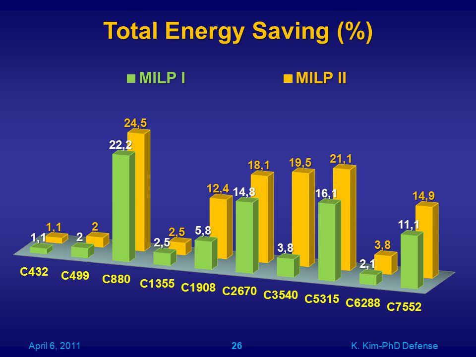 Total Energy Saving (%) April 6, 2011K. Kim-PhD Defense26