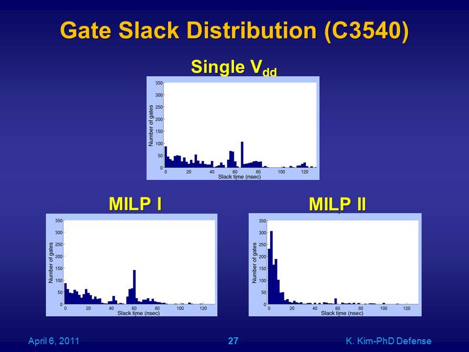 Gate Slack Distribution (C3540) April 6, 2011K. Kim-PhD Defense27 Single V dd MILP I MILP II