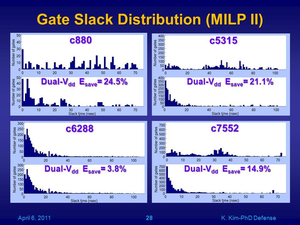 Gate Slack Distribution (MILP II) c7552 April 6, 2011K. Kim-PhD Defense28 c880 c5315 c6288 Dual-V dd E save = 24.5% Dual-V dd E save = 21.1% Dual-V dd
