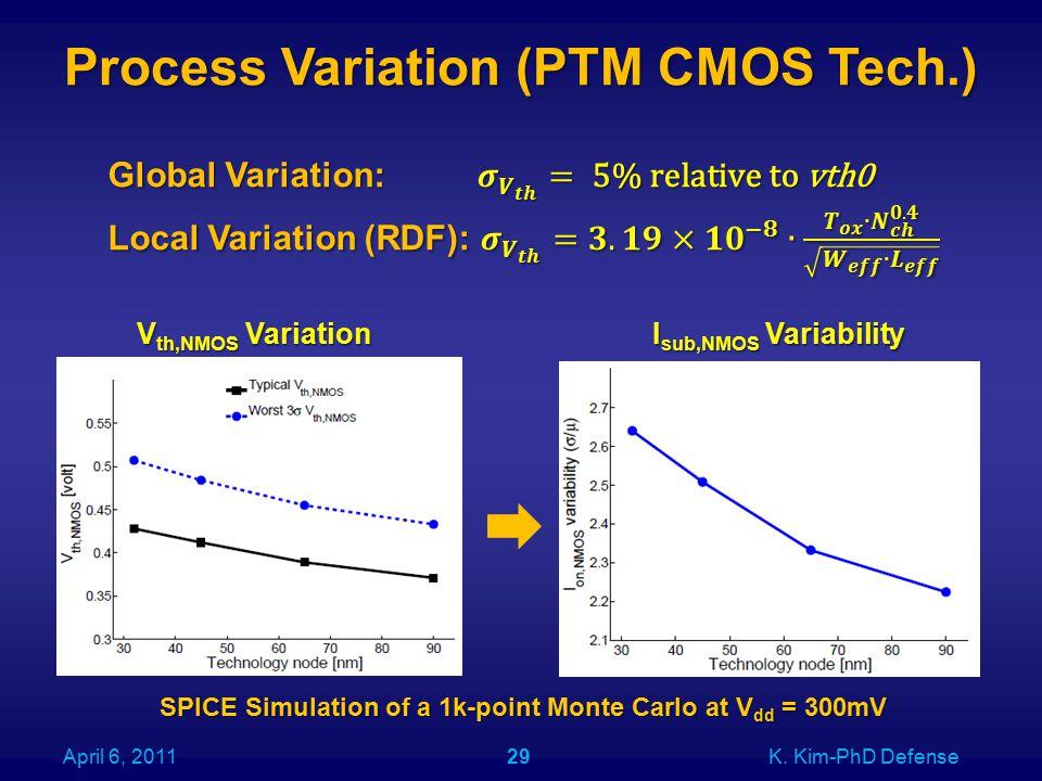 Process Variation (PTM CMOS Tech.) April 6, 2011K. Kim-PhD Defense29 V th,NMOS Variation I sub,NMOS Variability SPICE Simulation of a 1k-point Monte C