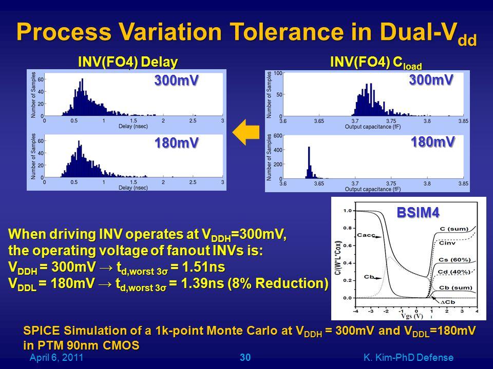 Process Variation Tolerance in Dual-V dd April 6, 2011K.