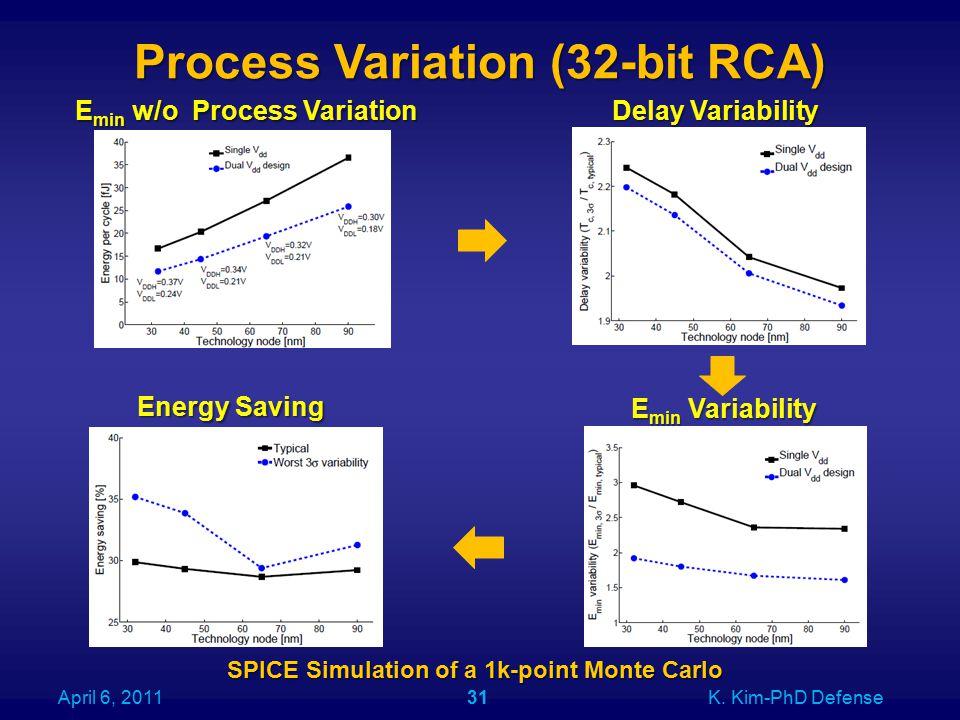 Process Variation (32-bit RCA) April 6, 2011K.