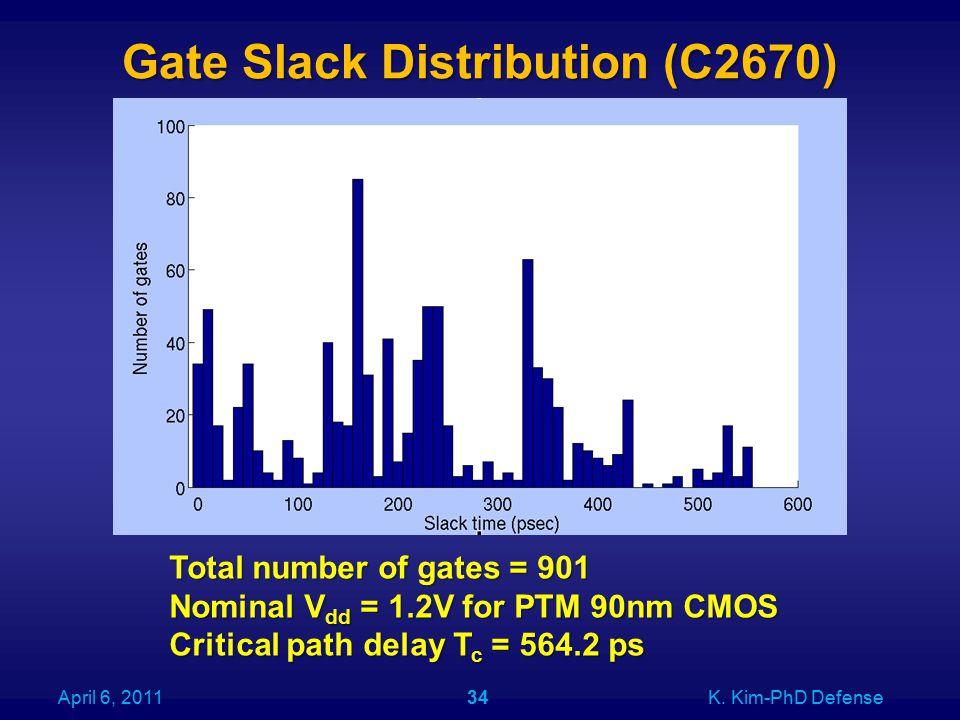 Gate Slack Distribution (C2670) April 6, 2011K. Kim-PhD Defense34 Total number of gates = 901 Nominal V dd = 1.2V for PTM 90nm CMOS Critical path dela