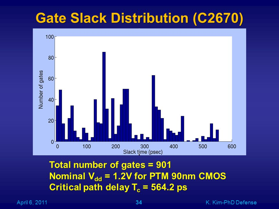 Gate Slack Distribution (C2670) April 6, 2011K.
