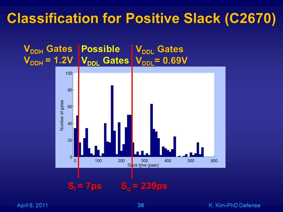 Classification for Positive Slack (C2670) April 6, 2011K. Kim-PhD Defense36 S l = 7ps S u = 239ps V DDH Gates V DDH = 1.2V V DDL Gates V DDL = 0.69V P