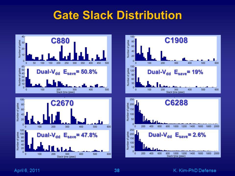 Gate Slack Distribution C880 C1908 C6288 C2670 April 6, 2011K.