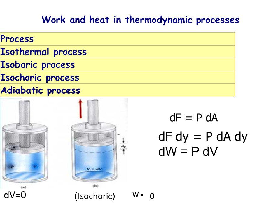 Work and heat in thermodynamic processes dF = P dA dF dy = P dA dy dW = P dV dV=0 W = 0(Isochoric) Process Isothermal process Isobaric process Isochor