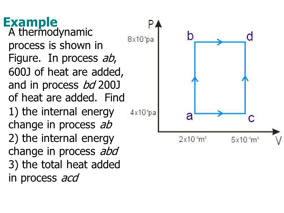 Example A thermodynamic process is shown in Figure. In process ab, 600J of heat are added, and in process bd 200J of heat are added. Find 1) the inter