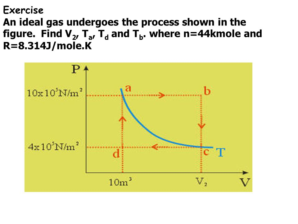 Work and heat in thermodynamic processes dF = P dA dF dy = P dA dy dW = P dV dV=0 W = 0(Isochoric) Process Isothermal process Isobaric process Isochoric process Adiabatic process
