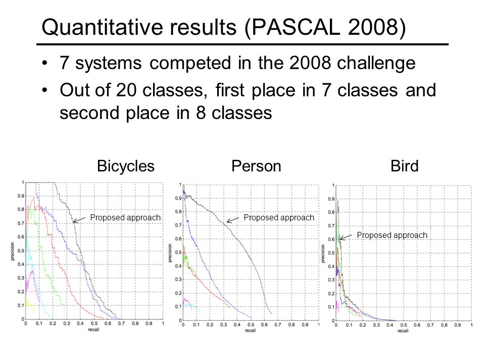 Quantitative results (PASCAL 2008) 7 systems competed in the 2008 challenge Out of 20 classes, first place in 7 classes and second place in 8 classes BicyclesPersonBird Proposed approach