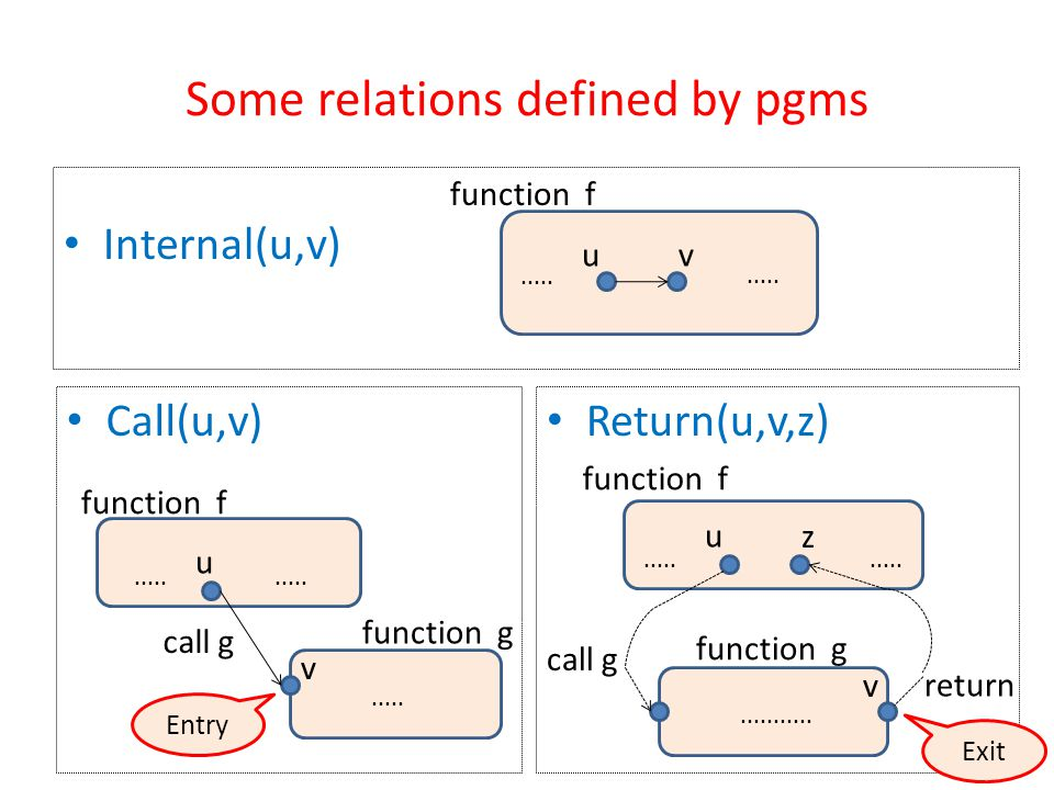 Some relations defined by pgms Internal(u,v) uv.....