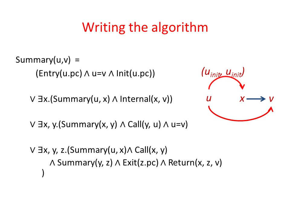 Writing the algorithm Summary(u,v) = (Entry(u.pc) ∧ u=v ∧ Init(u.pc)) ∨ ∃ x.(Summary(u, x) ∧ Internal(x, v)) ∨ ∃ x, y.(Summary(x, y) ∧ Call(y, u) ∧ u=v) ∨ ∃ x, y, z.(Summary(u, x) ∧ Call(x, y) ∧ Summary(y, z) ∧ Exit(z.pc) ∧ Return(x, z, v) ) (u init, u init ) v u x