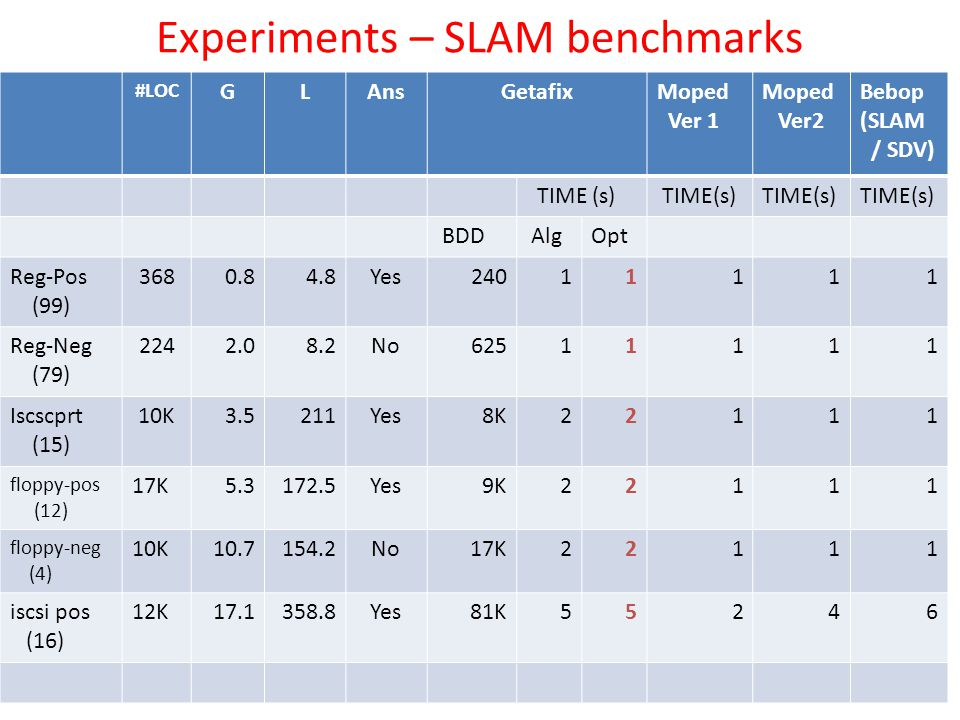 Experiments – SLAM benchmarks #LOC GLAnsGetafixMoped Ver 1 Moped Ver2 Bebop (SLAM / SDV) TIME (s) BDD AlgOpt Reg-Pos (99) 3680.8 4.8Yes 240 1 1 111 Re