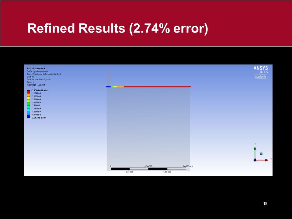 Refined Results (2.74% error) 18