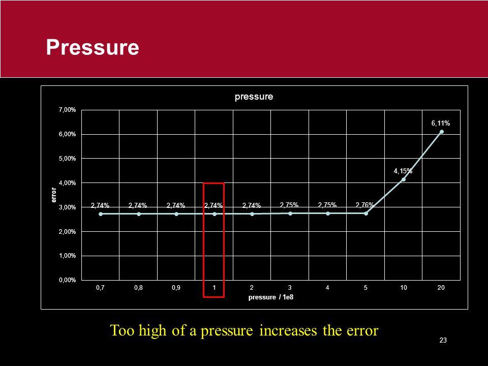 Pressure Too high of a pressure increases the error 23