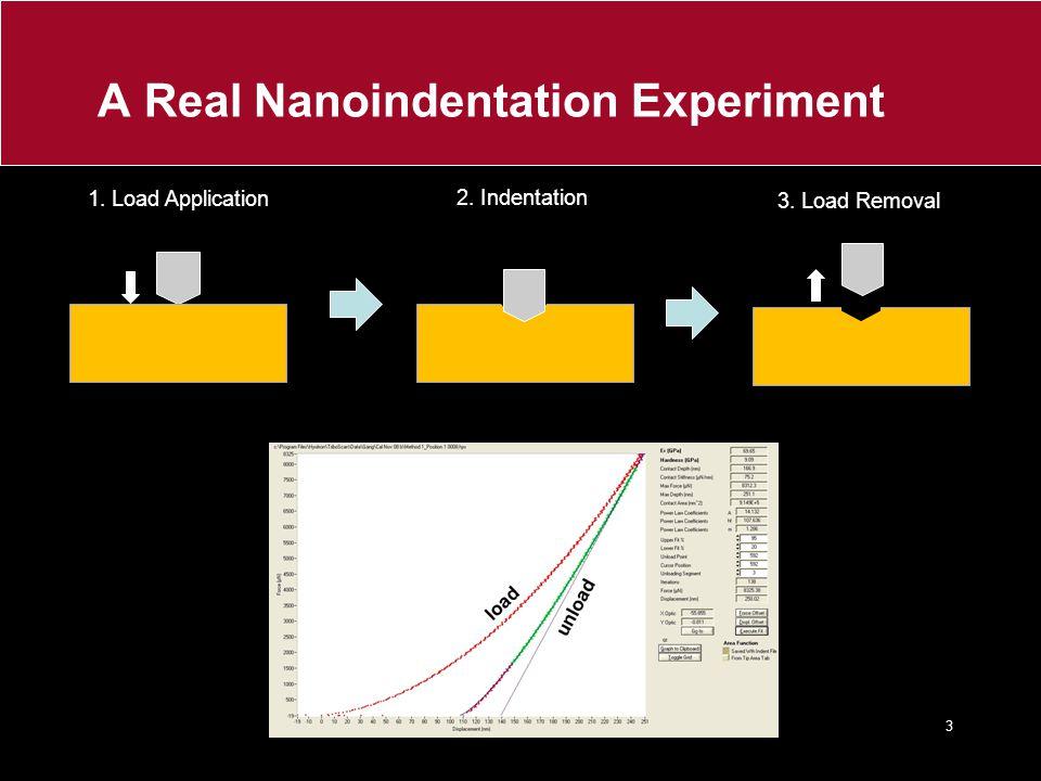 A Real Nanoindentation Experiment 1. Load Application 2. Indentation 3. Load Removal 3