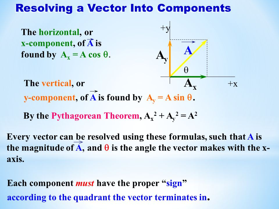 Resolving a Vector Into Components +x +y A AxAx AyAy  The horizontal, or x-component, of A is found by A x = A cos  The vertical, or y-component, o