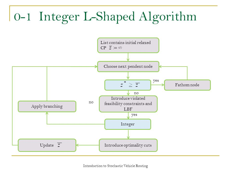 0-1 Integer L-Shaped Algorithm List contains initial relaxed CP Choose next pendent node Integer Introduce violated feasibility constraints and LBF Introduce optimality cutsUpdate Apply branching Fathom node yes no yes Introduction to Stochastic Vehicle Routing