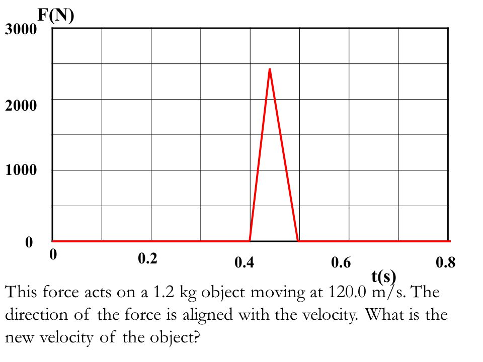 3000 0 2000 1000 F(N) t(s) 0.2 0 0.40.60.8 This force acts on a 1.2 kg object moving at 120.0 m/s. The direction of the force is aligned with the velo