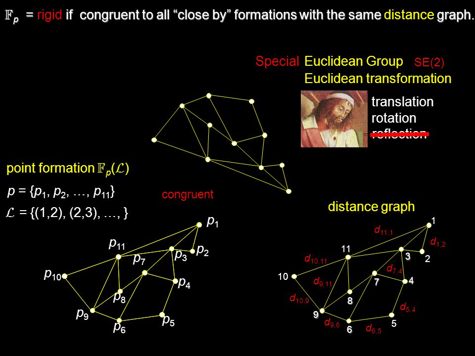 minimally rigid {isostatic} redundantly rigidnon-rigid {flexible} redundant link missing link F p = rigid if congruent to all close by formations with the same distance graph.