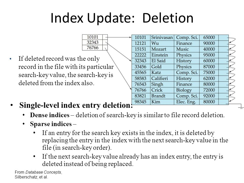 From Database Concepts, Silberschatz, et al. Index Update: Deletion Single-level index entry deletion: Dense indices – deletion of search-key is simil