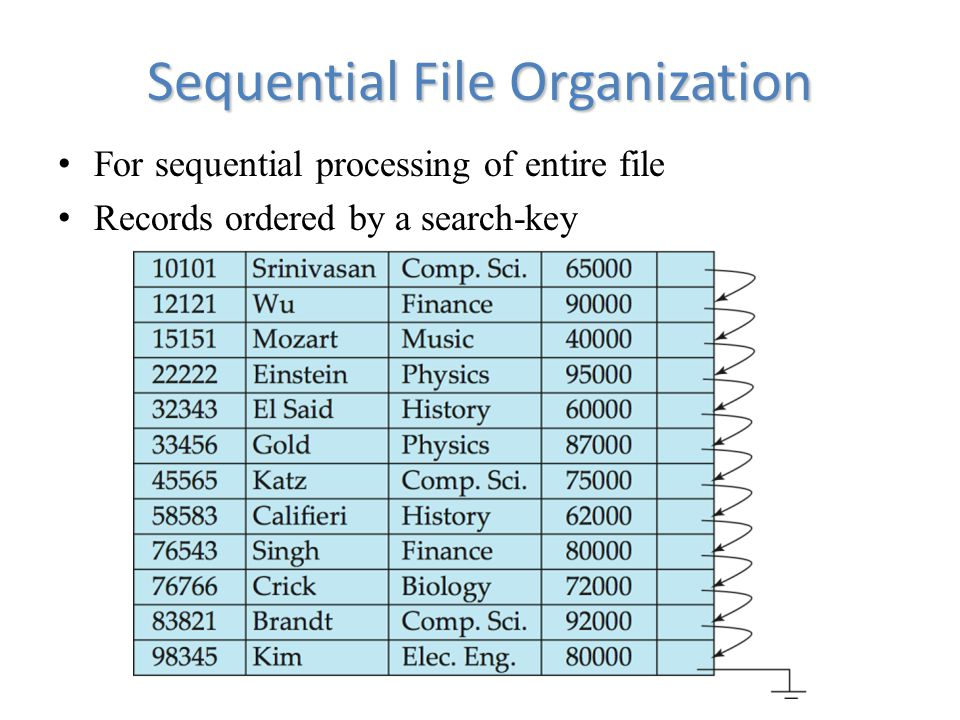 Sequential File Organization For sequential processing of entire file Records ordered by a search-key