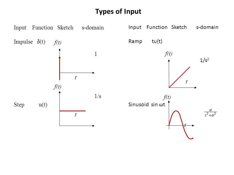 Input Function Sketch s-domain Ramp tu(t) Sinusoid sin  t Input Function Sketch s-domain Impulse  (t) Step u(t) Types of Input f(t) t f(t) t 1 1/s f(t) t f(t) t 1/s 2