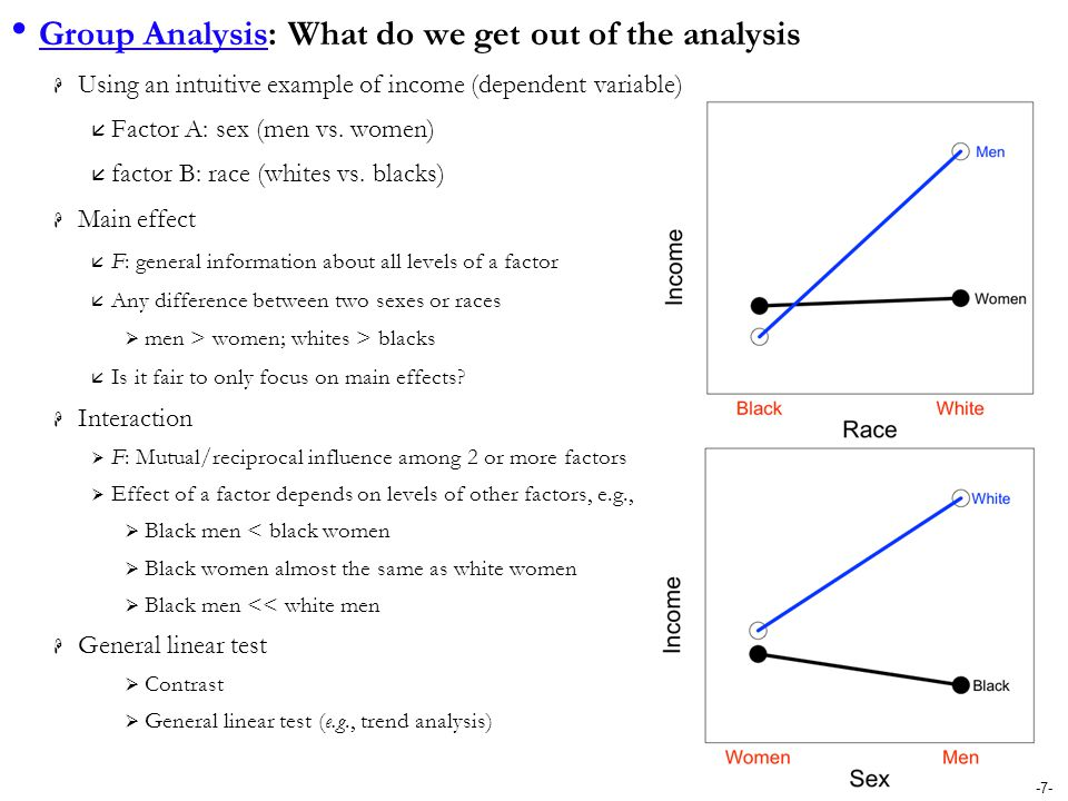 -7- Group Analysis: What do we get out of the analysis  Using an intuitive example of income (dependent variable)  Factor A: sex (men vs. women)  f