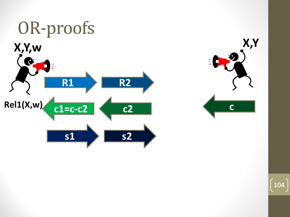 OR-proofs 105 Rel1(X,w) X,Y,w R1R2 c1=c-c2c2 c1,s1c2,s2 X,Y c To verify: check that c1+c2=c and that (R1,c1,s1) and (R2,c2,s2) are accepting transcripts for the respective relations.