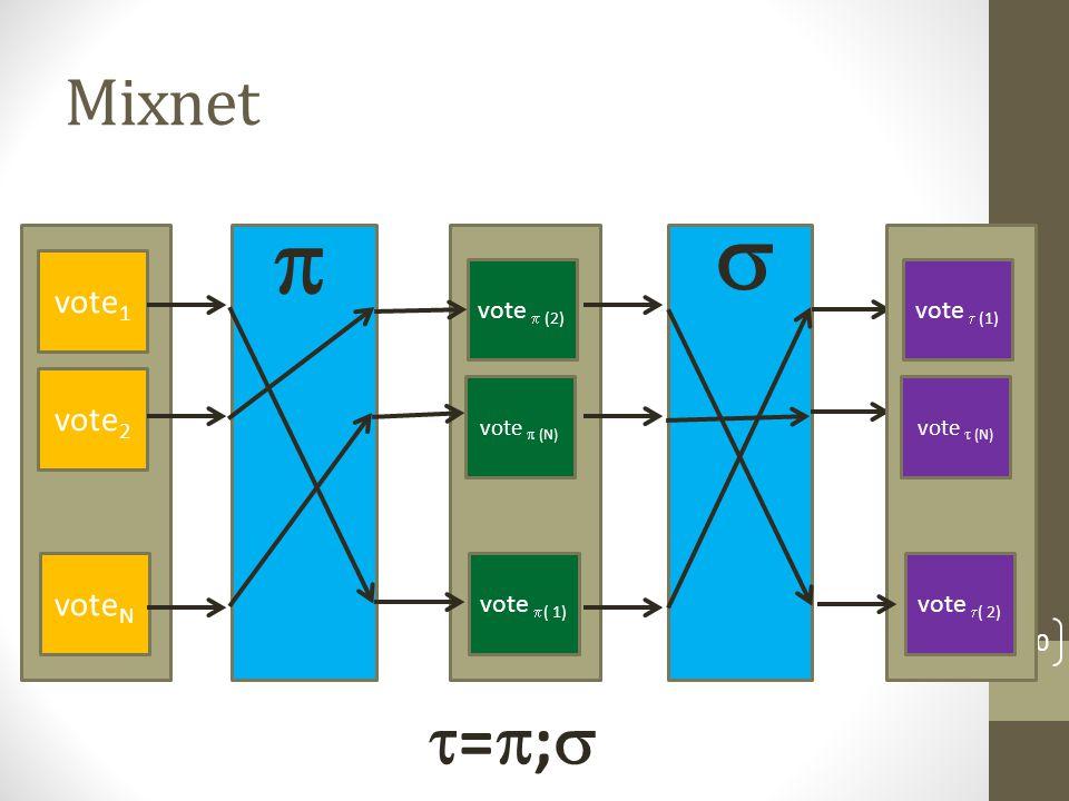 Verifiable shuffle [KS95] 121 C1C1  D  (1) C2C2 CiCi CNCN D  (2) D  (i) D  (N)  E1E1 E2E2 EiEi ENEN b  b  {0,1}