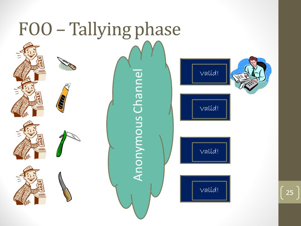 Valid! FOO – Tallying phase 26 Valid! Anonymous Channel