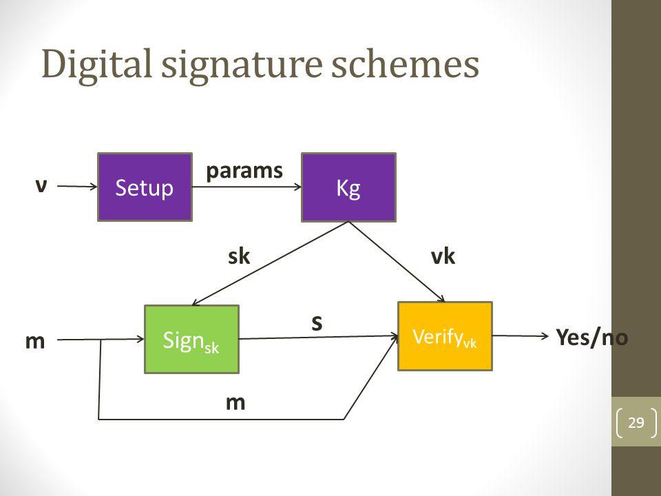 Digital signature schemes Syntax: Keygen(ν): generates (sk,vk) secret signing key, verification key Sign(sk,m): the signing algorithm produces a signature s on m Verify(vk,m,s): the verification algorithm outputs accept/reject 30