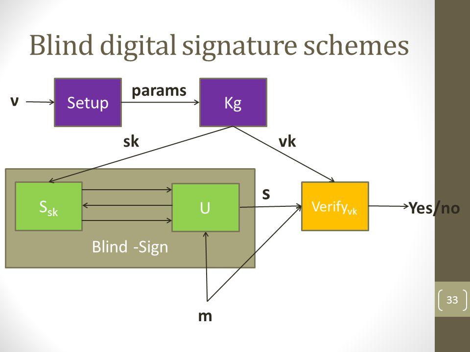 Blind digital signature schemes Syntax: Keygen(ν): generates (sk,vk) secret signing key, verification key Blind-Sign: protocol between user U(m,vk) and signer S(sk); the user obtains a signature s on m Verify(vk,m,s): the verification algorithm outputs accept/reject 34