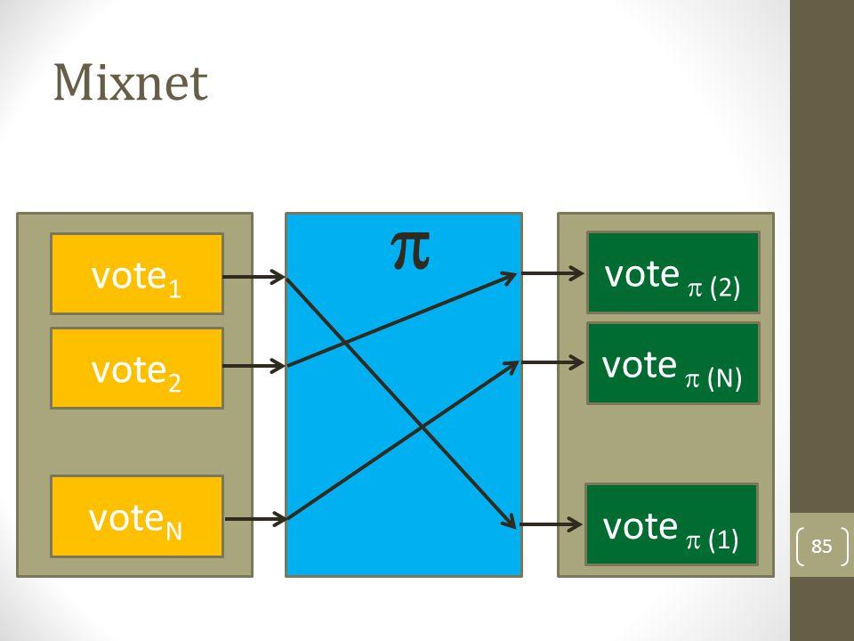 Mixnet 86 vote 1 vote 2 vote N vote  (2) vote  (N) vote  ( 1) vote  (1) vote  (N) vote  (2)   =;=;