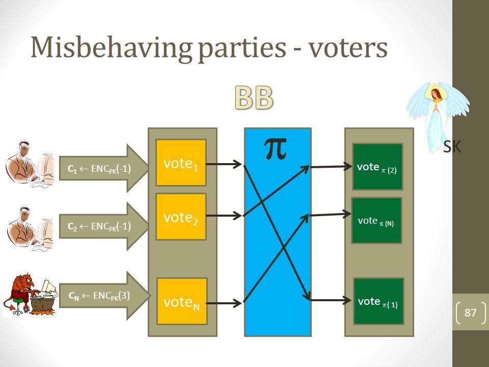 Misbehaving parties - mixers 88 SK vote 1 vote 2 vote N Vote* vote * Vote* 