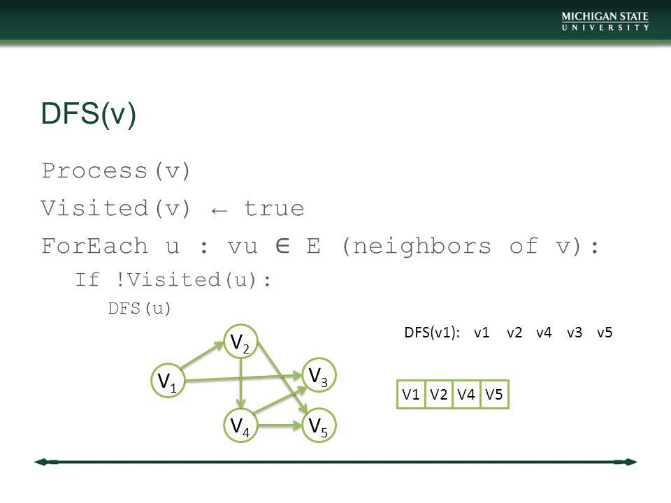 DFS(v) V1V1 V2V2 V3V3 V4V4 V5V5 DFS(v1):v1v2v4v3v5 V1V2V4V3V5
