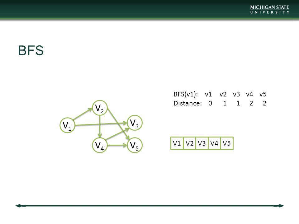 BFS V1V1 V2V2 V3V3 V4V4 V5V5 BFS(v1): Distance: v1 0 v2 1 v4 2 v3 1 v5 2 V1V2 V3 V4V5