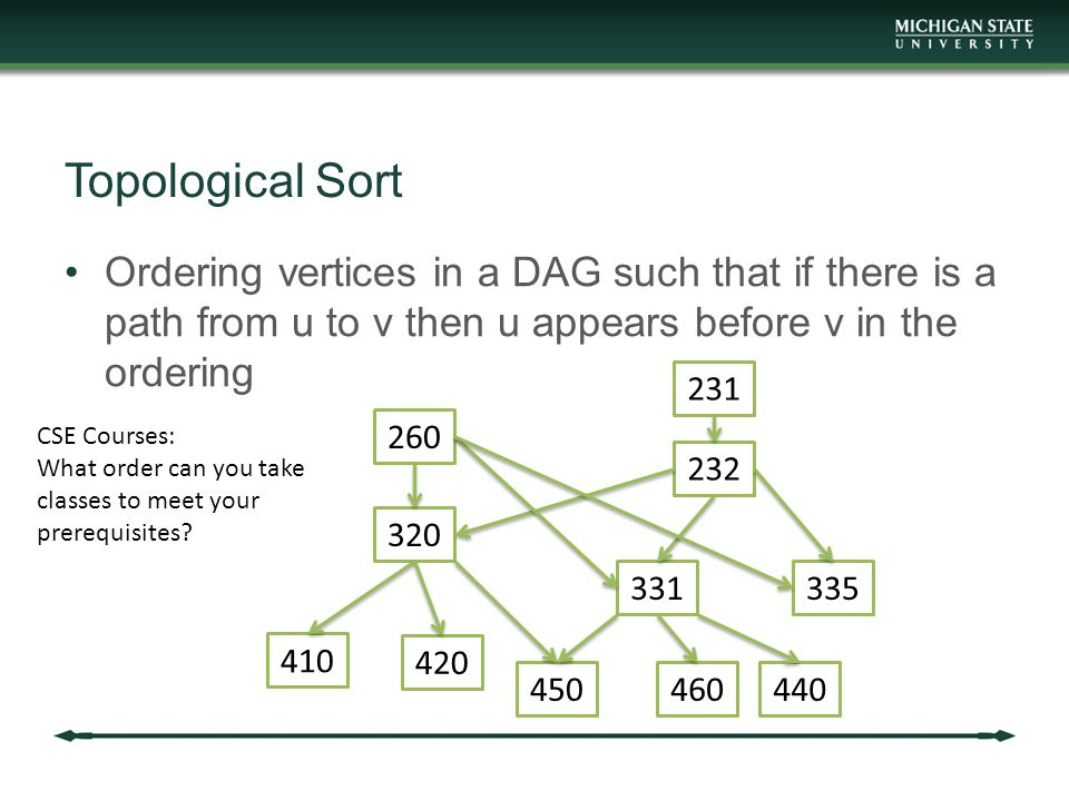 Topological Sort Ordering vertices in a DAG such that if there is a path from u to v then u appears before v in the ordering CSE Courses: What order can you take classes to meet your prerequisites.