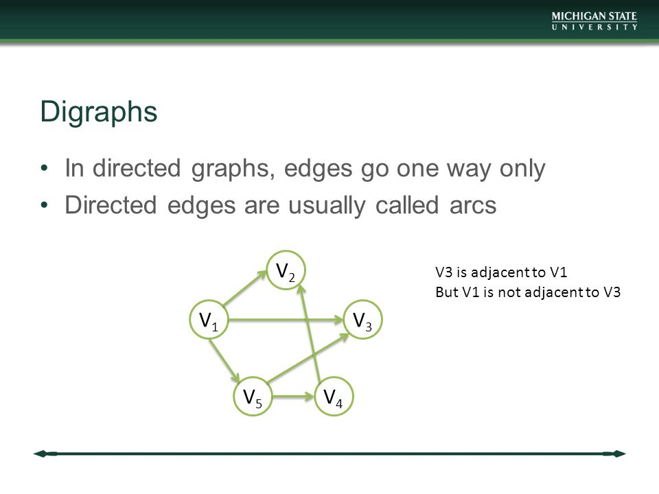 Digraphs In directed graphs, edges go one way only Directed edges are usually called arcs V2V2 V1V1 V3V3 V5V5 V4V4 V3 is adjacent to V1 But V1 is not adjacent to V3
