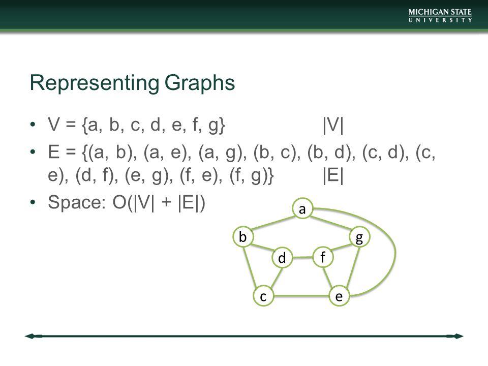 Representing Graphs V = {a, b, c, d, e, f, g}|V| E = {(a, b), (a, e), (a, g), (b, c), (b, d), (c, d), (c, e), (d, f), (e, g), (f, e), (f, g)}|E| Space: O(|V| + |E|) a b c d f e g