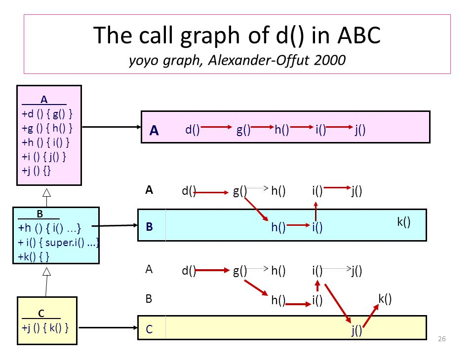 The call graph of d() in ABC yoyo graph, Alexander-Offut 2000 26 C +j () { k() } B +h () { i()...} + i() { super.i()...} +k() { } A +d () { g() } +g () { h() } +h () { i() } +i () { j() } +j () {} C j() B h()i() A d()j()g()h()i() A d()j()g()h()i() B h()i() k() A d()j()g()h()i() k()