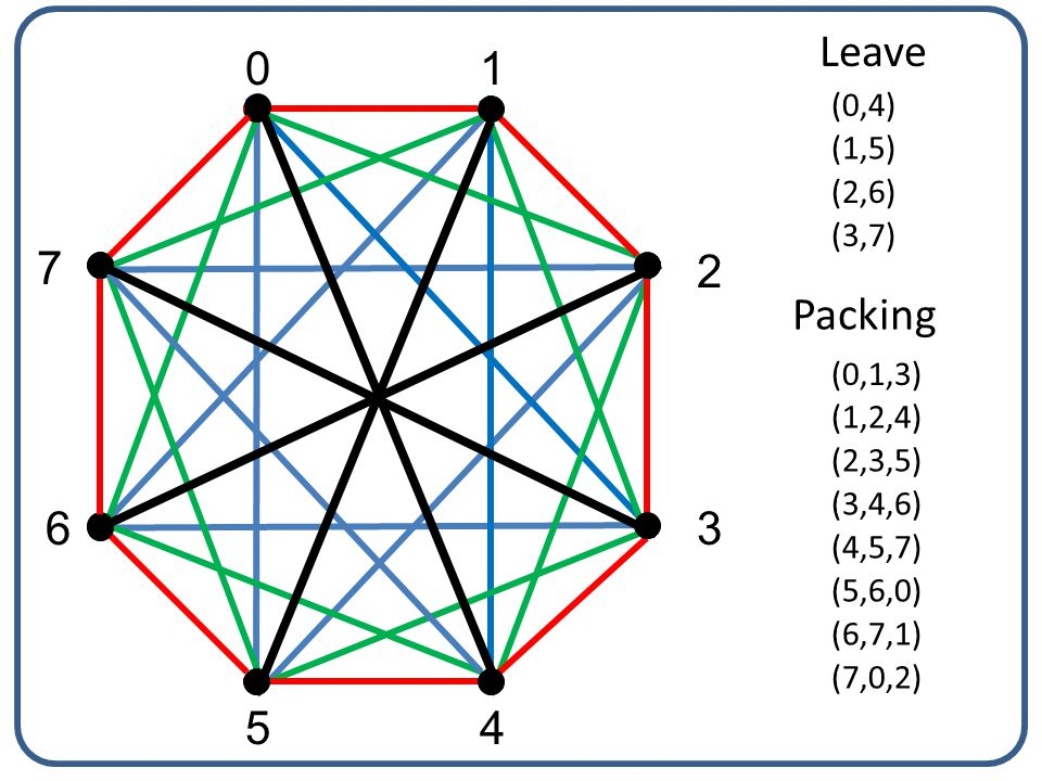 Therefore, as we pack copies of K 3 into K 8 (in which each vertex is of odd degree 7), we will have at least one edge absent from each vertex in the collection of K 3 's.