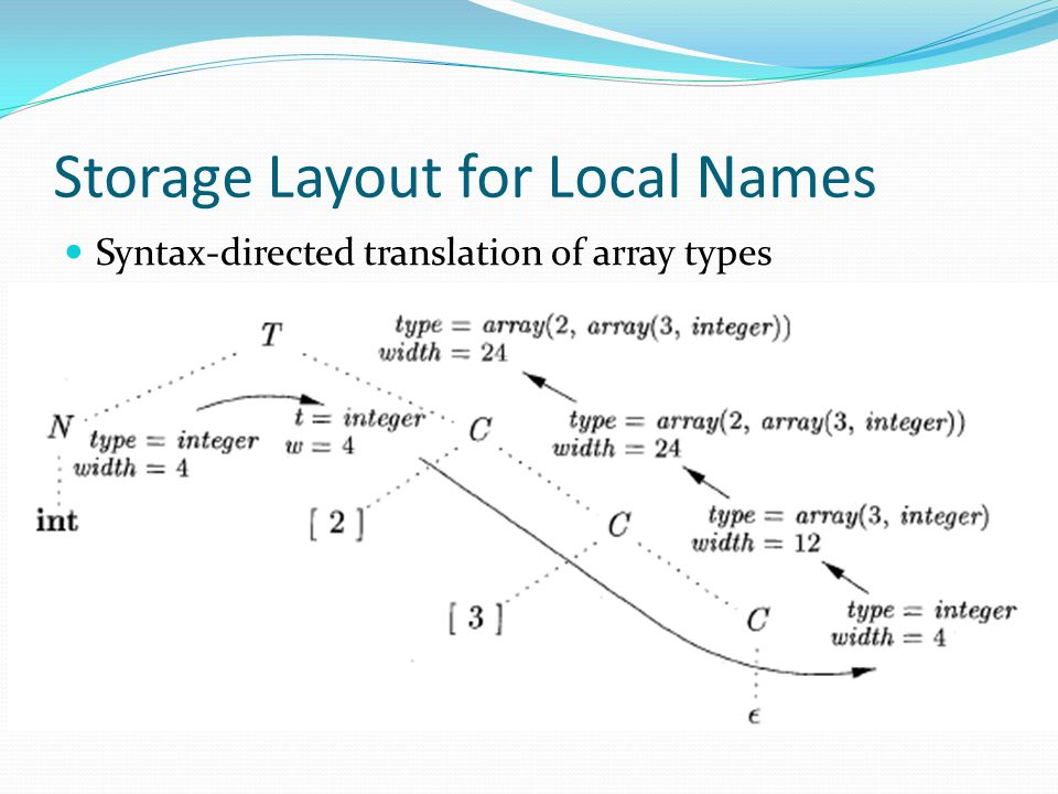 Storage Layout for Local Names Syntax-directed translation of array types