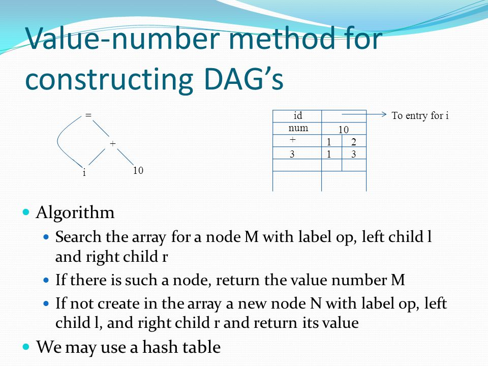 Value-number method for constructing DAG's Algorithm Search the array for a node M with label op, left child l and right child r If there is such a node, return the value number M If not create in the array a new node N with label op, left child l, and right child r and return its value We may use a hash table = + 10 i idTo entry for i num 10 + 12 313