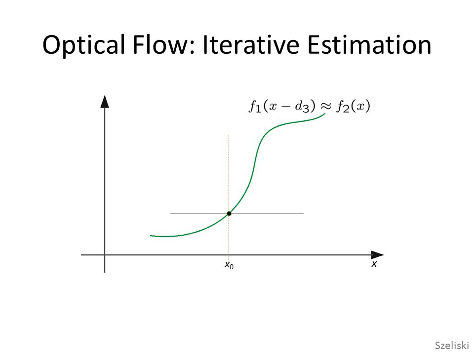 Optical Flow: Iterative Estimation Some Implementation Issues: – Warping is not easy (ensure that errors in warping are smaller than the estimate refinement) – Warp one image, take derivatives of the other so you don't need to re-compute the gradient after each iteration.