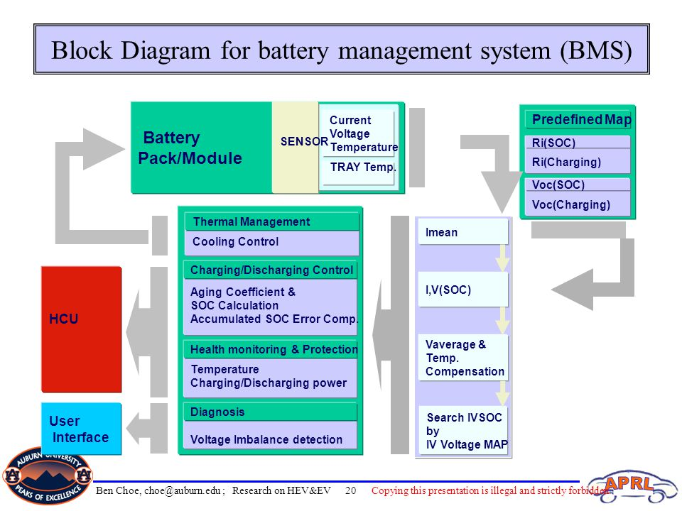 Block Diagram for battery management system (BMS) Battery Pack/Module Current Voltage Temperature TRAY Temp. Predefined Map Ri(Charging) Ri(SOC) Voc(C